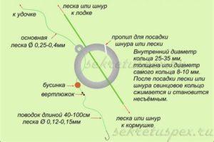 Кольцовка на леща устройство принцип