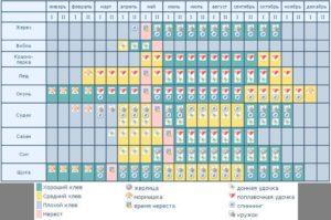 Календарь нереста речных рыб