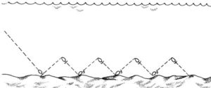 Ступенчатая проводка на спиннинг