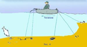 Как поймать леща на течении
