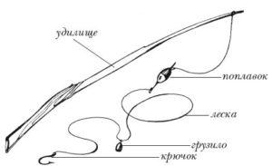 Как сделать удочку из палки и лески