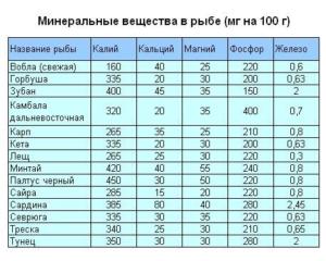 Таблица содержание фосфора в рыбе